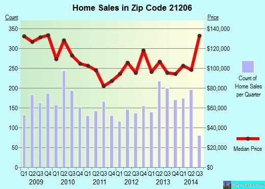 Zip code 21206 (Baltimore, Maryland) real estate house value trends