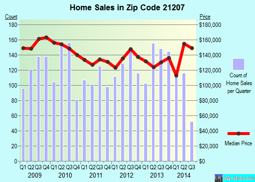 Zip code 21207 (Baltimore, MD) real estate house value trends