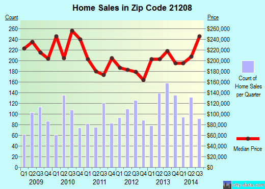 Zip code 21208 (Pikesville, MD) real estate house value trends