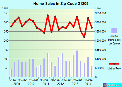 Zip code 21209 (Pikesville, Maryland) real estate house value trends