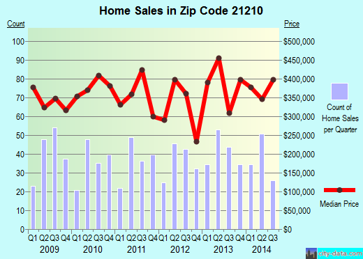 Zip code 21210 (Baltimore, Maryland) real estate house value trends