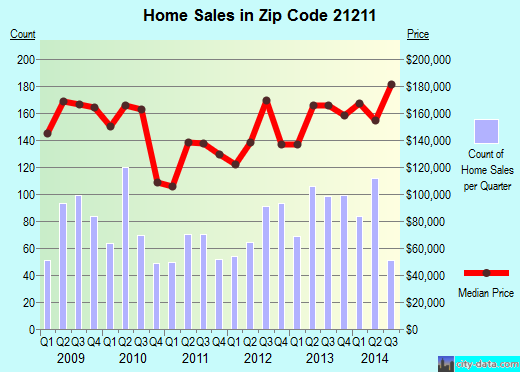 Zip code 21211 (Baltimore, MD) real estate house value trends