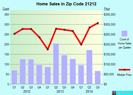 Zip code 21212 (Baltimore, Maryland) real estate house value trends