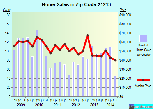 Zip code 21213 (BALTIMORE, Maryland) real estate house value trends