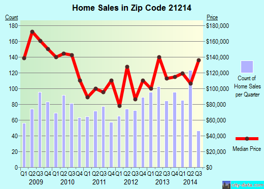 Zip code 21214 (Baltimore, MD) real estate house value trends