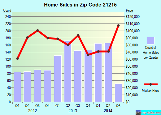 Zip code 21215 (Baltimore, Maryland) real estate house value trends