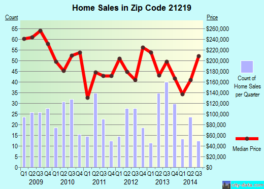 Zip code 21219 (Edgemere, Maryland) real estate house value trends