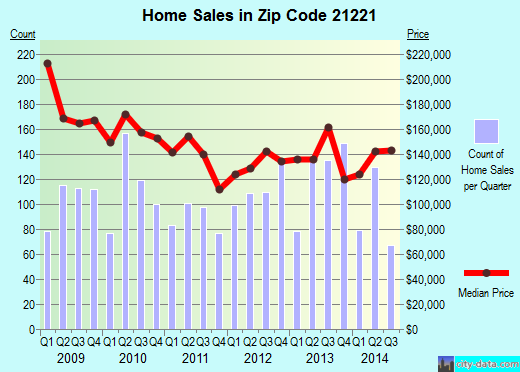 Zip code 21221 (Essex, Maryland) real estate house value trends