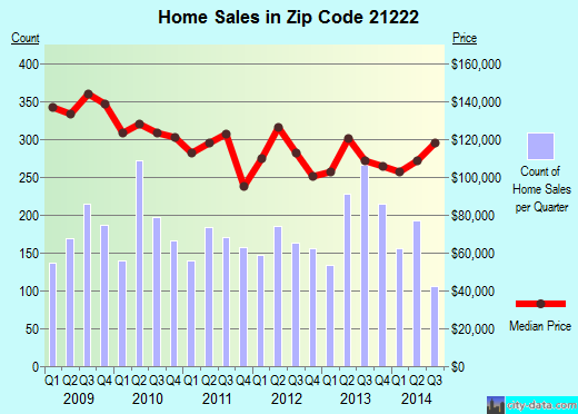 Zip code 21222 (Dundalk, MD) real estate house value trends