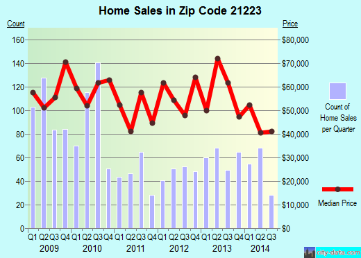 Zip code 21223 (Baltimore, Maryland) real estate house value trends