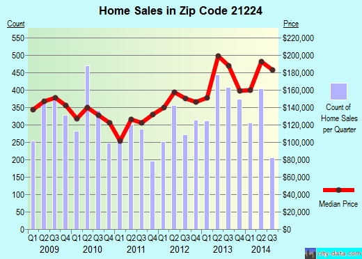 Zip code 21224 (Baltimore, Maryland) real estate house value trends