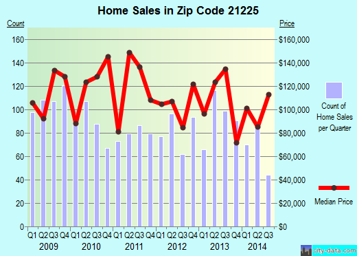 Zip code 21225 (Brooklyn Park, Maryland) real estate house value trends