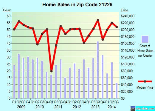 Zip code 21226 (Baltimore, Maryland) real estate house value trends