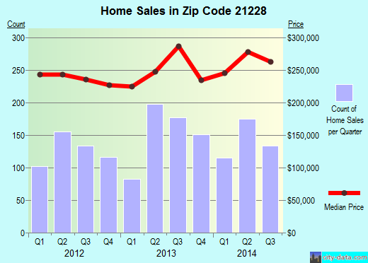 Zip code 21228 (Catonsville, Maryland) real estate house value trends