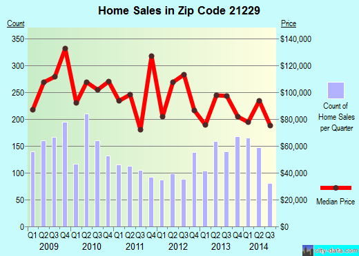 Zip code 21229 (Baltimore, Maryland) real estate house value trends