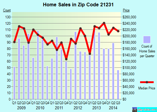 Zip code 21231 (Baltimore, Maryland) real estate house value trends