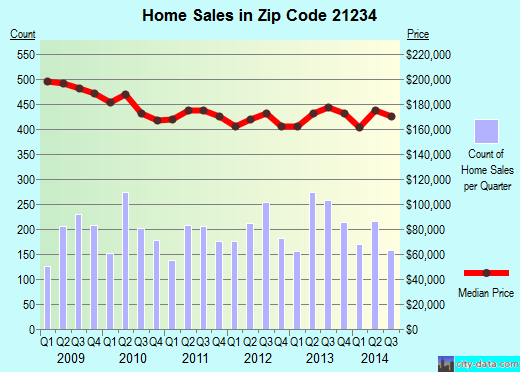 Zip code 21234 (Carney, Maryland) real estate house value trends