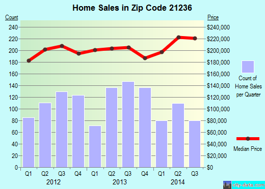 Zip code 21236 (Baltimore, MD) real estate house value trends