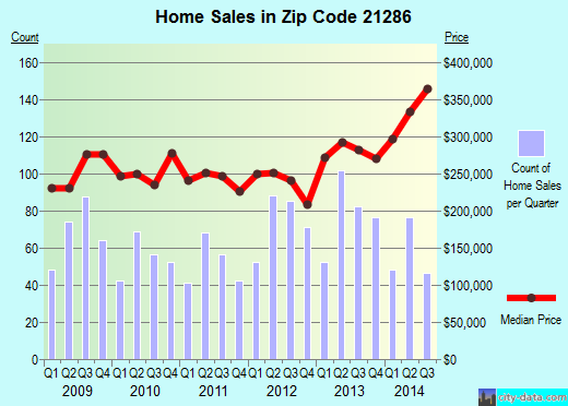 Zip code 21286 (Hampton, Maryland) real estate house value trends