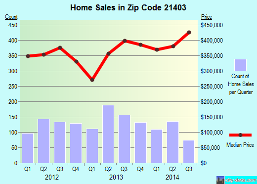 Zip code 21403 (Annapolis, MD) real estate house value trends