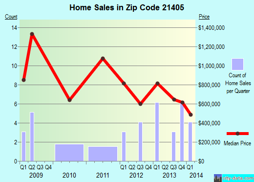 Zip code 21405 (Annapolis, MD) real estate house value trends