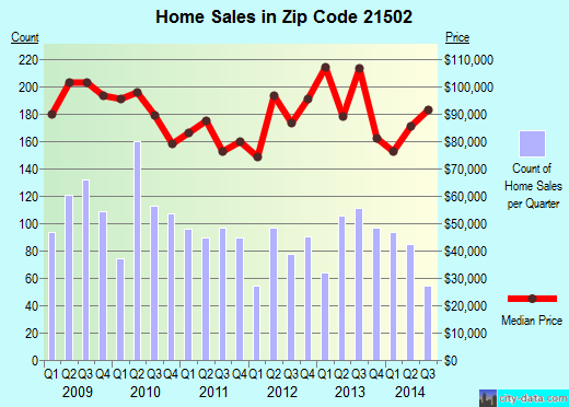 Zip code 21502 (Cumberland, Maryland) real estate house value trends