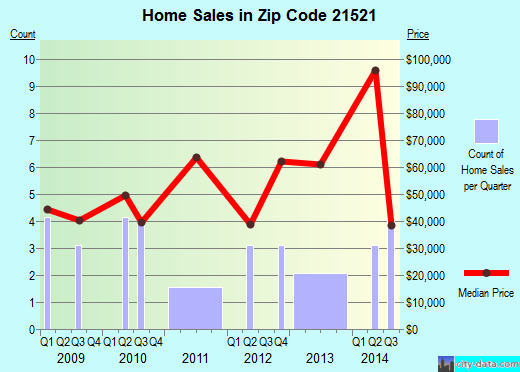 Zip code 21521 (Barton, Maryland) real estate house value trends