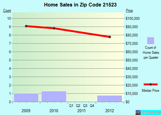 Zip code 21523 (, Maryland) real estate house value trends