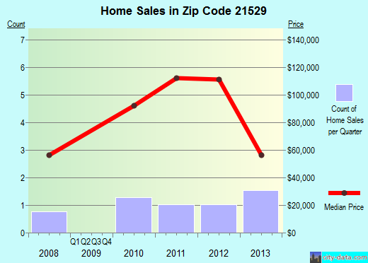 Zip code 21529 (, Maryland) real estate house value trends