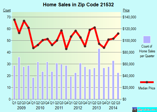Zip code 21532 (Frostburg, Maryland) real estate house value trends