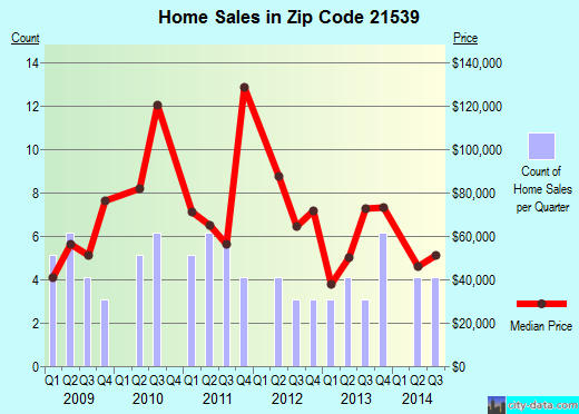 Zip code 21539 (Lonaconing, Maryland) real estate house value trends