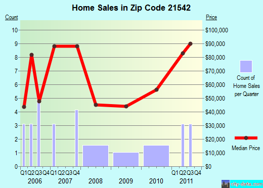 Zip code 21542 (Midland, Maryland) real estate house value trends