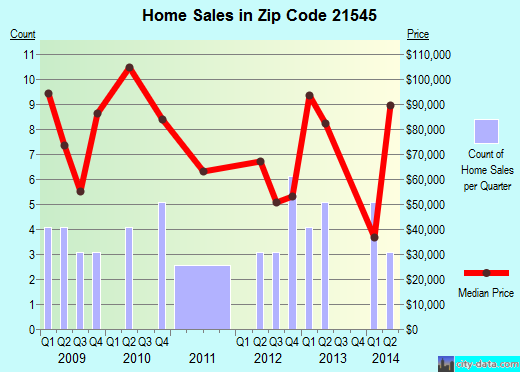 Zip code 21545 (, Maryland) real estate house value trends