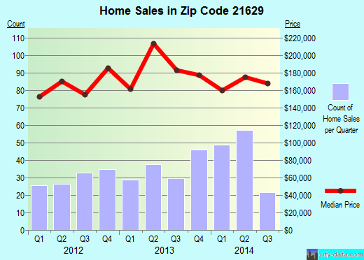 Zip code 21629 (Denton, Maryland) real estate house value trends