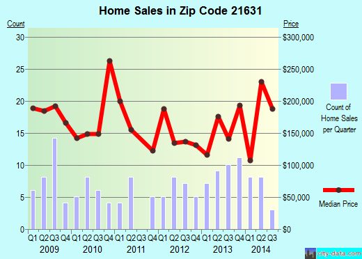 Zip code 21631 (East New Market, Maryland) real estate house value trends