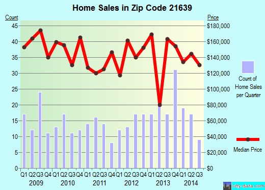 Zip code 21639 (Greensboro, Maryland) real estate house value trends
