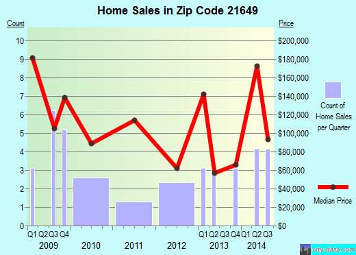 Zip code 21649 (Marydel, Maryland) real estate house value trends