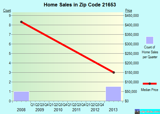 Zip code 21653 (, Maryland) real estate house value trends