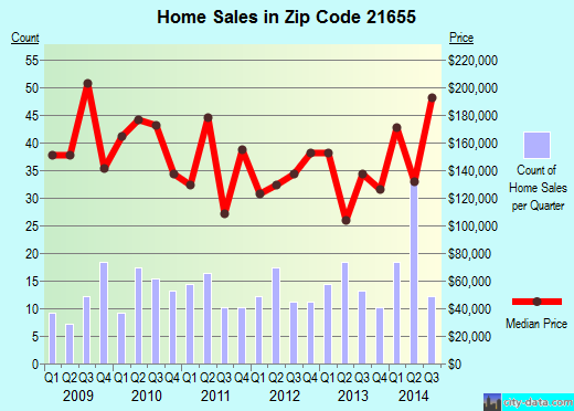 Zip code 21655 (Preston, Maryland) real estate house value trends