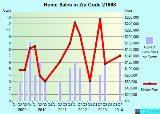 Zip code 21668 (Sudlersville, Maryland) real estate house value trends