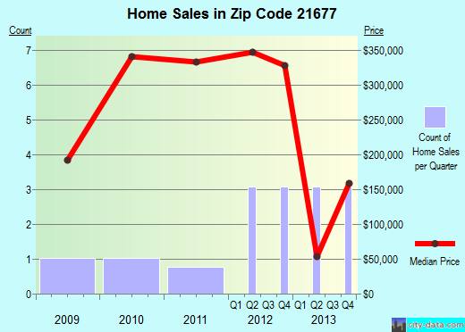 Zip code 21677 (, Maryland) real estate house value trends
