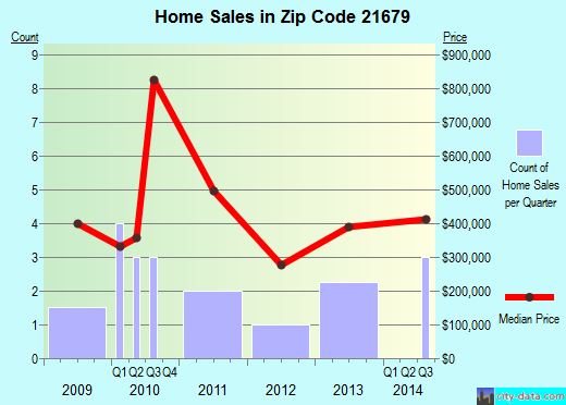 Zip code 21679 (, Maryland) real estate house value trends