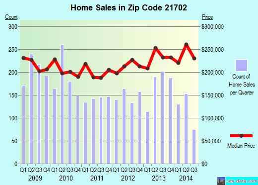 Zip code 21702 (Frederick, Maryland) real estate house value trends