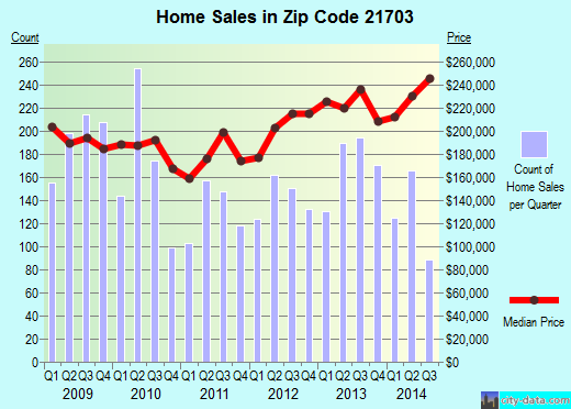 Zip code 21703 (Ballenger Creek, Maryland) real estate house value trends
