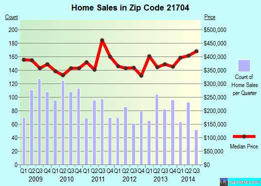 Zip code 21704 (Ballenger Creek, Maryland) real estate house value trends