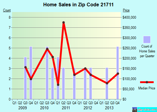 Zip code 21711 (Big Pool, MD) real estate house value trends