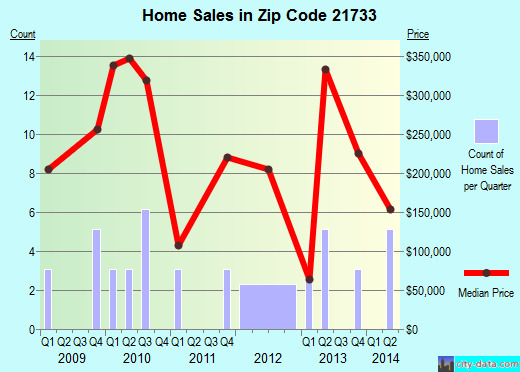 Zip code 21733 (St. James, Maryland) real estate house value trends