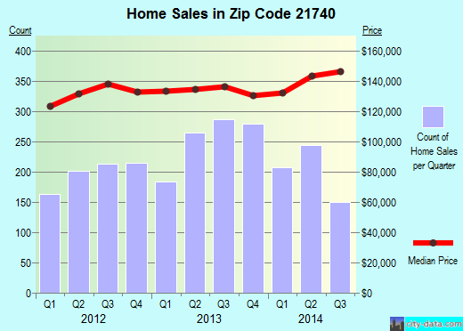 Zip code 21740 (Hagerstown, MD) real estate house value trends