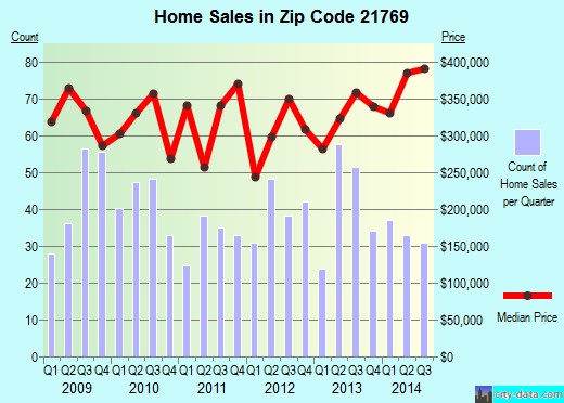 Zip code 21769 (Middletown, Maryland) real estate house value trends