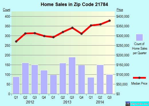 Zip code 21784 (Sykesville, MD) real estate house value trends